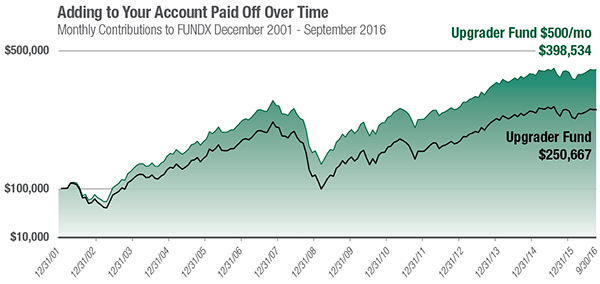 Adding to Your Account Paid Off Over Time FUNDX 12/01-9/16