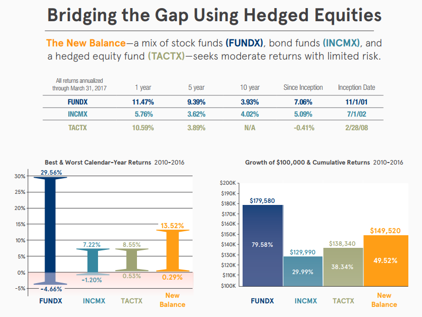 Bridging the Gap Using Hedged Equities - a mix of FUNDX, INCMX and TACTX