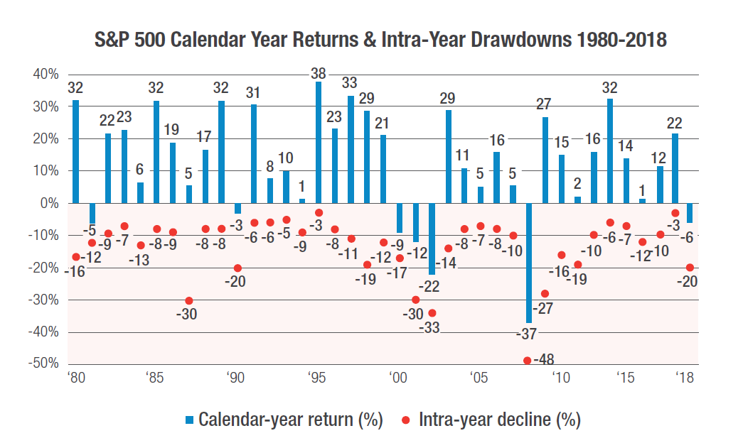 S&P 500 Calendar Year Returns & Intra-Year Declines