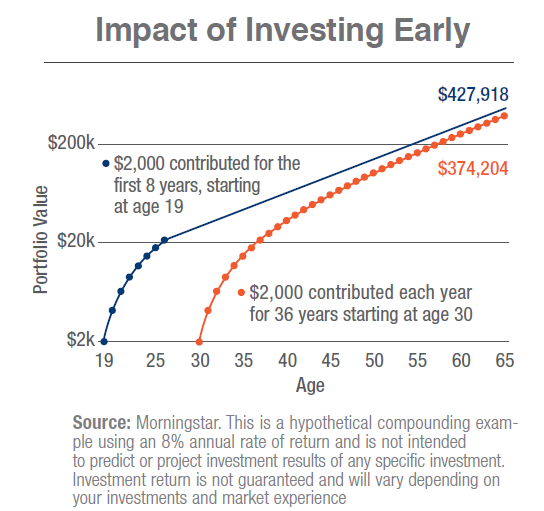 Impact of Investing Early