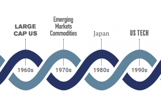 market themes by decade back to 1960